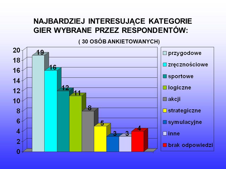 NAJBARDZIEJ INTERESUJĄCE KATEGORIE GIER WYBRANE PRZEZ RESPONDENTÓW: ( 30 OSÓB ANKIETOWANYCH)