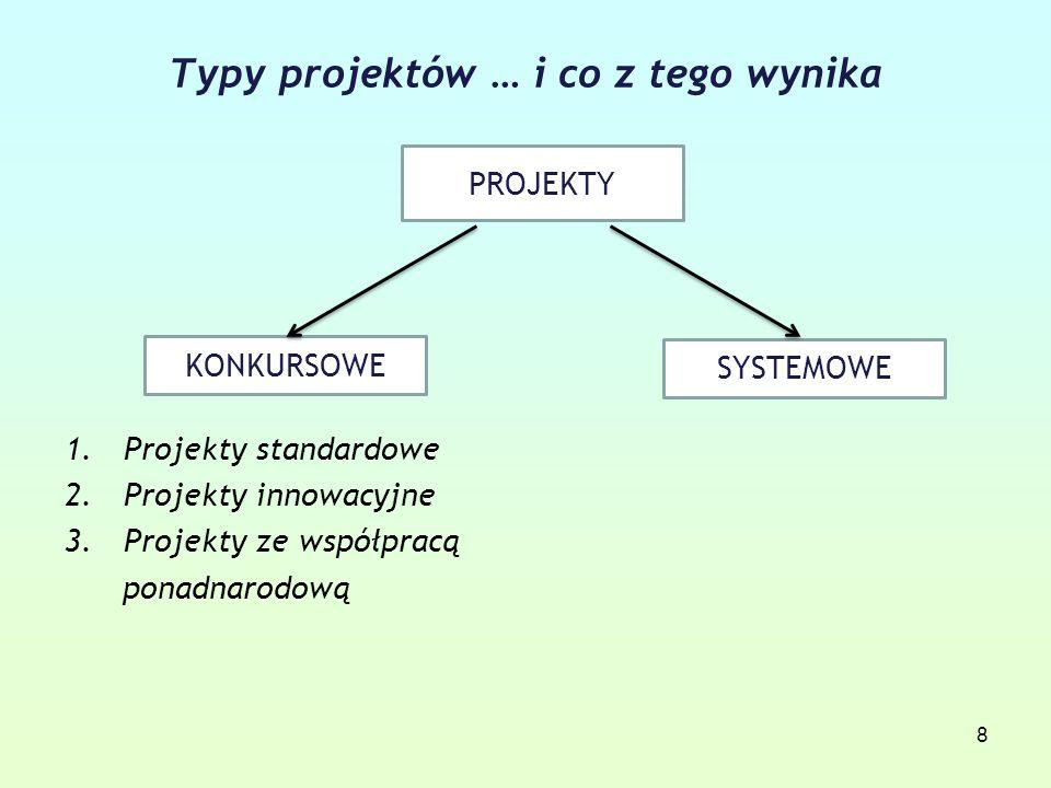 8 Typy projektów … i co z tego wynika 1.Projekty standardowe 2.Projekty innowacyjne 3.Projekty ze współpracą ponadnarodową PROJEKTY SYSTEMOWE KONKURSOWE