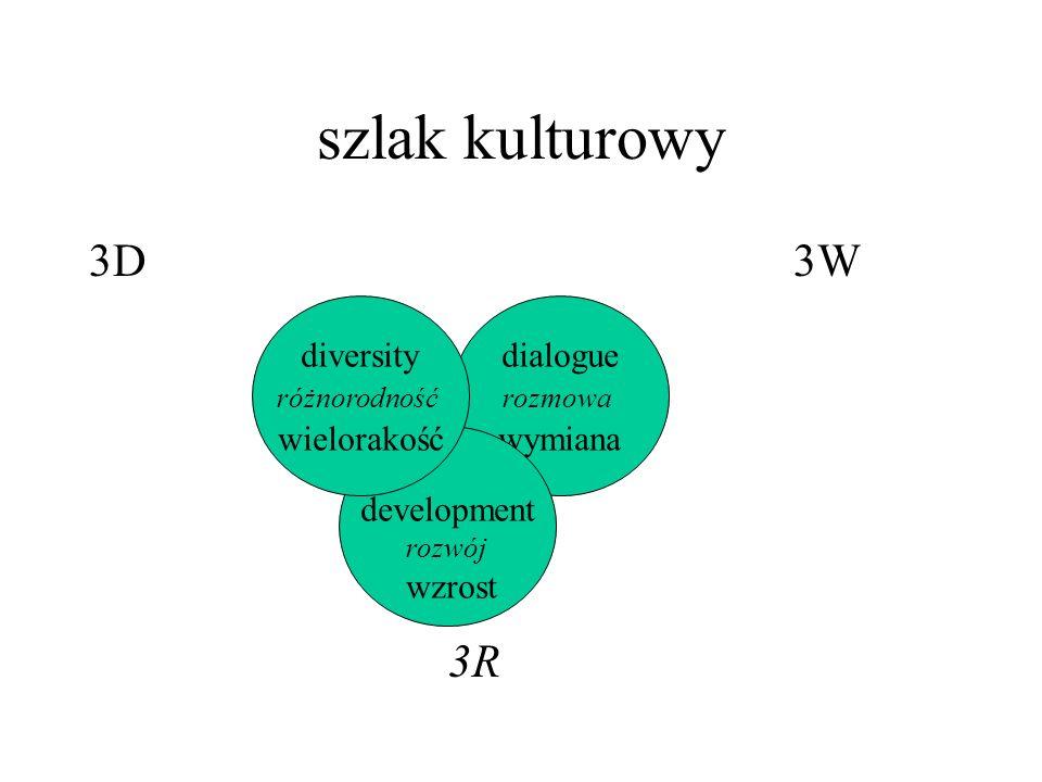 szlak kulturowy 3D 3W 3R dialogue rozmowa wymiana development rozwój wzrost diversity różnorodność wielorakość