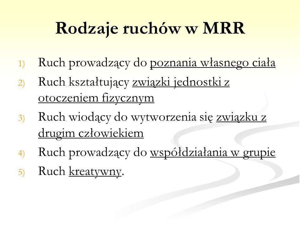 Rodzaje ruchów w MRR 1) 1) Ruch prowadzący do poznania własnego ciała 2) 2) Ruch kształtujący związki jednostki z otoczeniem fizycznym 3) 3) Ruch wiod