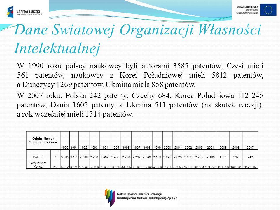 Dane Swiatowej Organizacji Własności Intelektualnej W 1990 roku polscy naukowcy byli autorami 3585 patentów, Czesi mieli 561 patentów, naukowcy z Kore