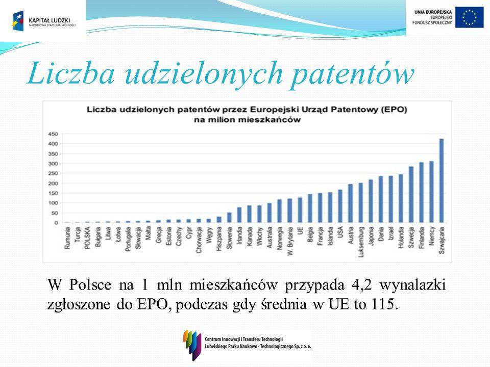 Liczba udzielonych patentów W Polsce na 1 mln mieszkańców przypada 4,2 wynalazki zgłoszone do EPO, podczas gdy średnia w UE to 115.