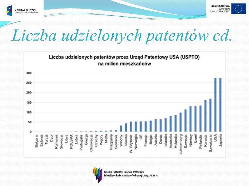 Liczba udzielonych patentów cd.