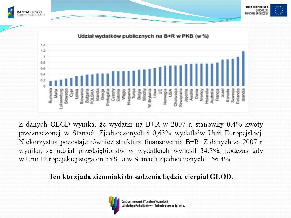 Z danych OECD wynika, że wydatki na B+R w 2007 r. stanowiły 0,4% kwoty przeznaczonej w Stanach Zjednoczonych i 0,63% wydatków Unii Europejskiej. Nieko