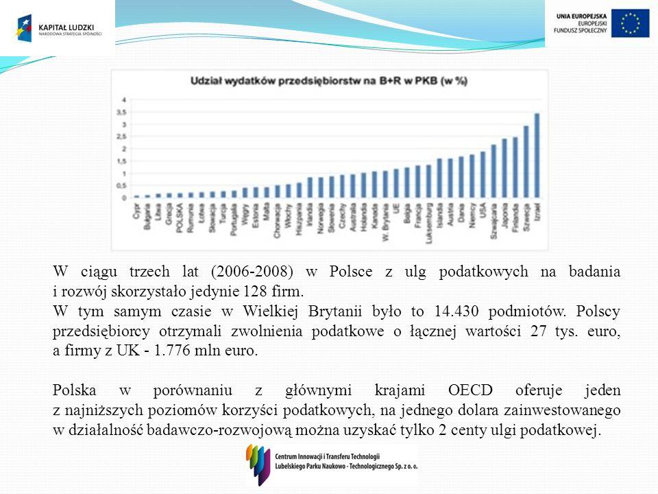 W ciągu trzech lat (2006-2008) w Polsce z ulg podatkowych na badania i rozwój skorzystało jedynie 128 firm. W tym samym czasie w Wielkiej Brytanii był