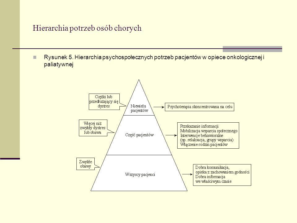 Hierarchia potrzeb osób chorych Rysunek 5. Hierarchia psychospołecznych potrzeb pacjentów w opiece onkologicznej i paliatywnej