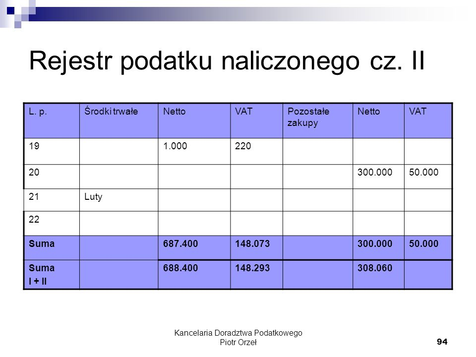 Kancelaria Doradztwa Podatkowego Piotr Orzeł 94 Rejestr podatku naliczonego cz. II L. p.Środki trwałeNettoVATPozostałe zakupy NettoVAT 191.000220 2030