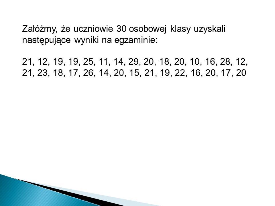 Załóżmy, że uczniowie 30 osobowej klasy uzyskali następujące wyniki na egzaminie: 21, 12, 19, 19, 25, 11, 14, 29, 20, 18, 20, 10, 16, 28, 12, 21, 23,