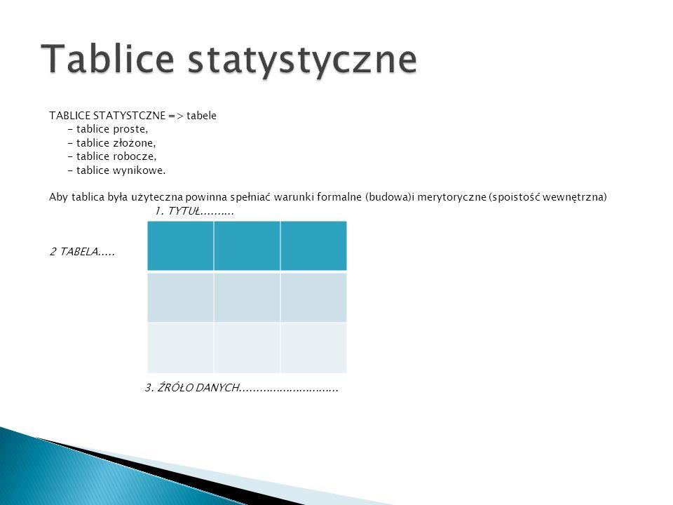 TABLICE STATYSTCZNE => tabele - tablice proste, - tablice złożone, - tablice robocze, - tablice wynikowe. Aby tablica była użyteczna powinna spełniać