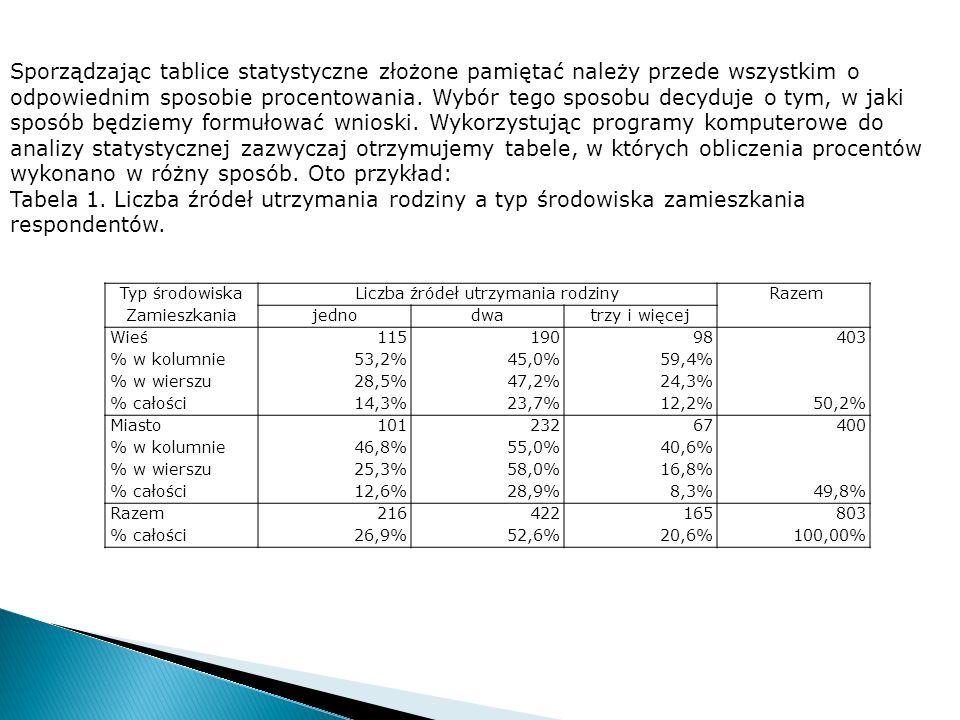 Typ środowiskaLiczba źródeł utrzymania rodziny Razem Zamieszkaniajednodwatrzy i więcej Wieś11519098403 % w kolumnie53,2%45,0%59,4% % w wierszu28,5%47,