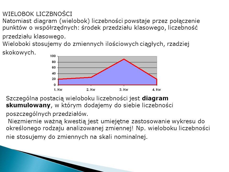WIELOBOK LICZBNOŚCI Natomiast diagram (wielobok) liczebności powstaje przez połączenie punktów o współrzędnych: środek przedziału klasowego, liczebnoś