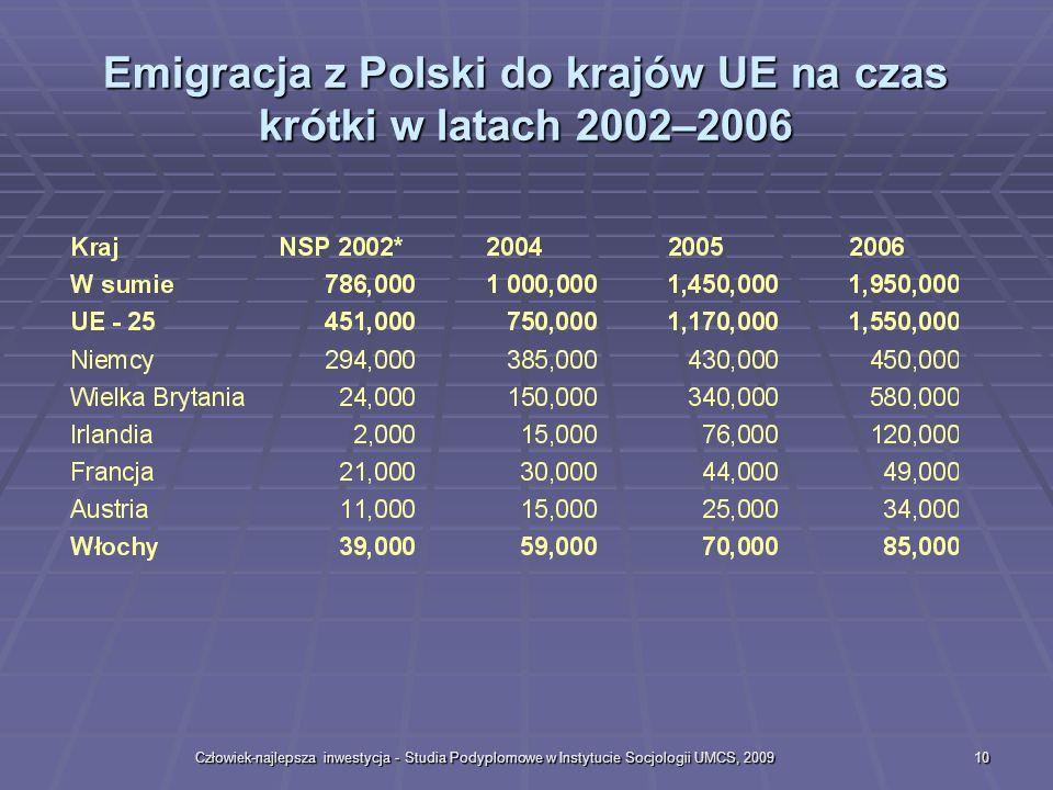 Człowiek-najlepsza inwestycja - Studia Podyplomowe w Instytucie Socjologii UMCS, 200910 Emigracja z Polski do krajów UE na czas krótki w latach 2002–2