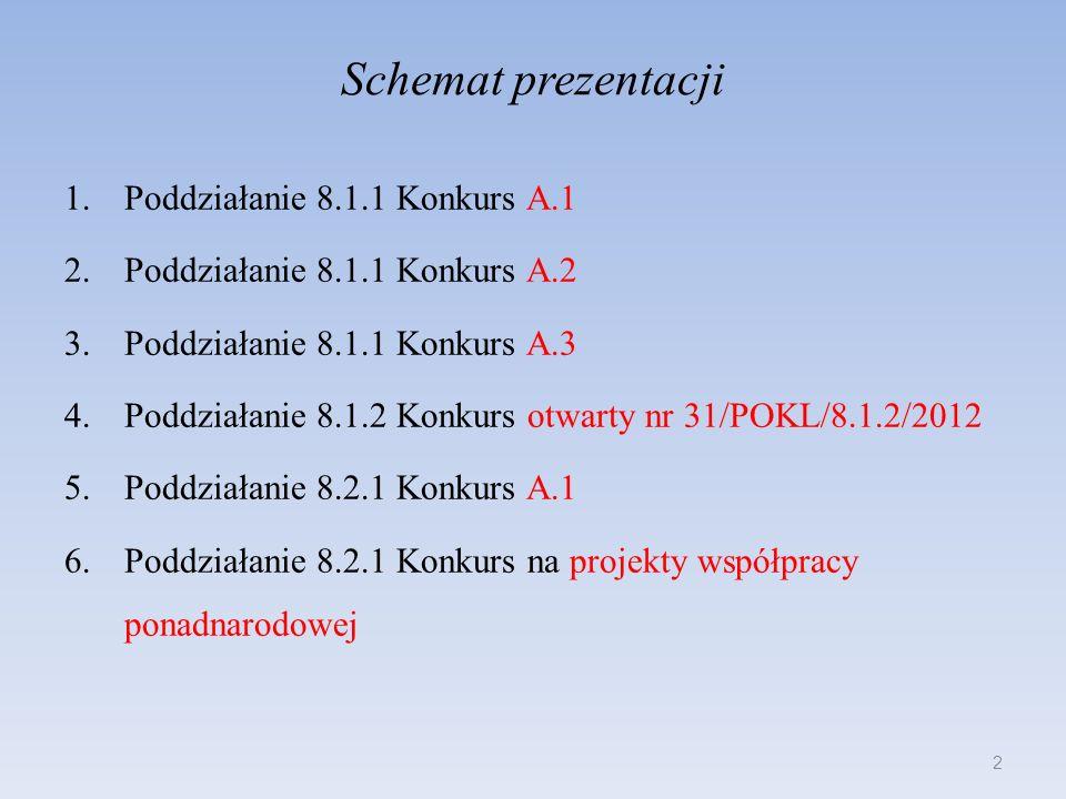 Schemat prezentacji 1.Poddziałanie 8.1.1 Konkurs A.1 2.Poddziałanie 8.1.1 Konkurs A.2 3.Poddziałanie 8.1.1 Konkurs A.3 4.Poddziałanie 8.1.2 Konkurs ot