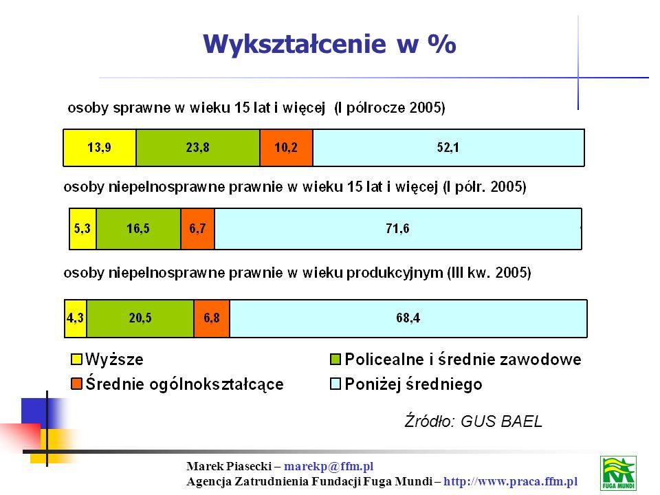 Marek Piasecki – marekp@ffm.pl Agencja Zatrudnienia Fundacji Fuga Mundi – http://www.praca.ffm.pl Źródło: GUS BAEL Wykształcenie w %