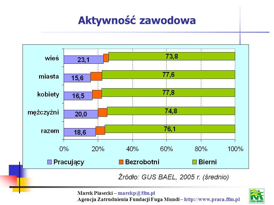Marek Piasecki – marekp@ffm.pl Agencja Zatrudnienia Fundacji Fuga Mundi – http://www.praca.ffm.pl Źródło: GUS BAEL, 2005 r.