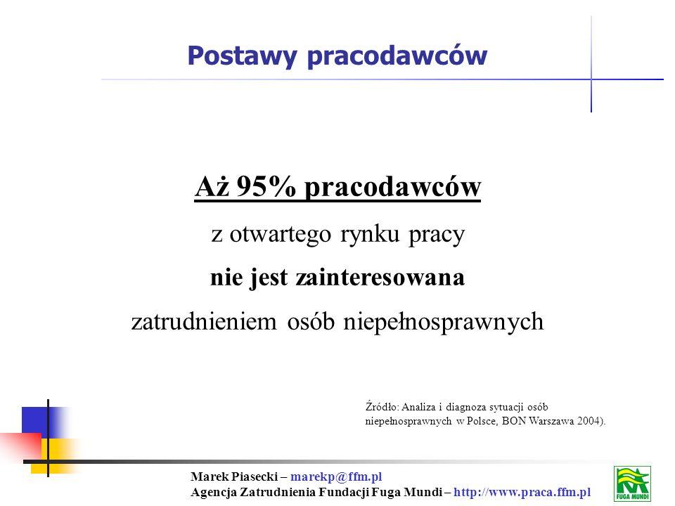 Marek Piasecki – marekp@ffm.pl Agencja Zatrudnienia Fundacji Fuga Mundi – http://www.praca.ffm.pl Aż 95% pracodawców z otwartego rynku pracy nie jest zainteresowana zatrudnieniem osób niepełnosprawnych Źródło: Analiza i diagnoza sytuacji osób niepełnosprawnych w Polsce, BON Warszawa 2004).