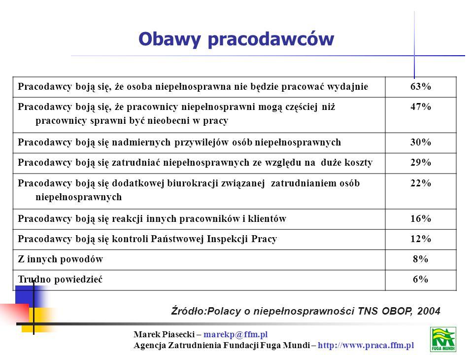 Marek Piasecki – marekp@ffm.pl Agencja Zatrudnienia Fundacji Fuga Mundi – http://www.praca.ffm.pl Źródło:Polacy o niepełnosprawności TNS OBOP, 2004 Pracodawcy boją się, że osoba niepełnosprawna nie będzie pracować wydajnie63% Pracodawcy boją się, że pracownicy niepełnosprawni mogą częściej niż pracownicy sprawni być nieobecni w pracy 47% Pracodawcy boją się nadmiernych przywilejów osób niepełnosprawnych30% Pracodawcy boją się zatrudniać niepełnosprawnych ze względu na duże koszty29% Pracodawcy boją się dodatkowej biurokracji związanej zatrudnianiem osób niepełnosprawnych 22% Pracodawcy boją się reakcji innych pracowników i klientów16% Pracodawcy boją się kontroli Państwowej Inspekcji Pracy12% Z innych powodów8% Trudno powiedzieć6% Obawy pracodawców