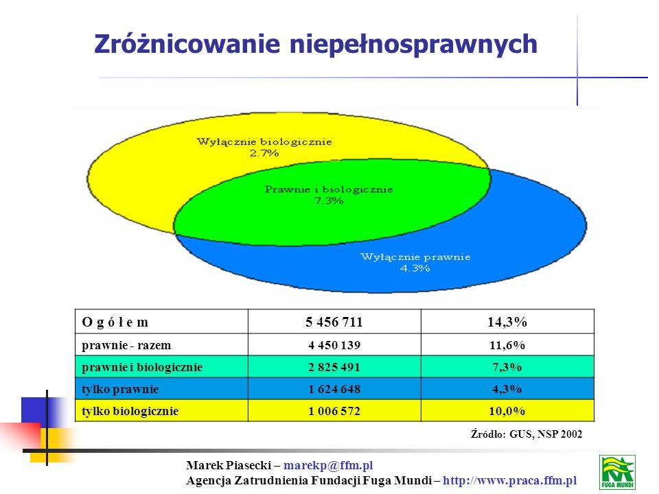 Marek Piasecki – marekp@ffm.pl Agencja Zatrudnienia Fundacji Fuga Mundi – http://www.praca.ffm.pl Źródło: GUS, NSP 2002 Zróżnicowanie niepełnosprawnych O g ó ł e m5 456 71114,3% prawnie - razem4 450 13911,6% prawnie i biologicznie2 825 4917,3% tylko prawnie1 624 6484,3% tylko biologicznie1 006 57210,0%