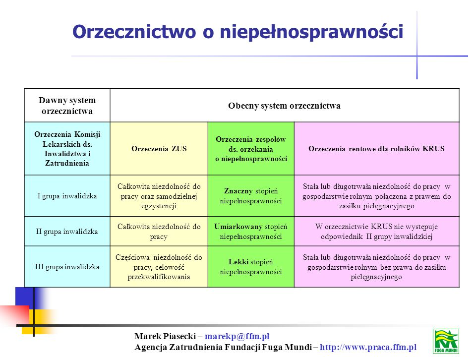 Marek Piasecki – marekp@ffm.pl Agencja Zatrudnienia Fundacji Fuga Mundi – http://www.praca.ffm.pl Orzecznictwo o niepełnosprawności Dawny system orzecznictwa Obecny system orzecznictwa Orzeczenia Komisji Lekarskich ds.