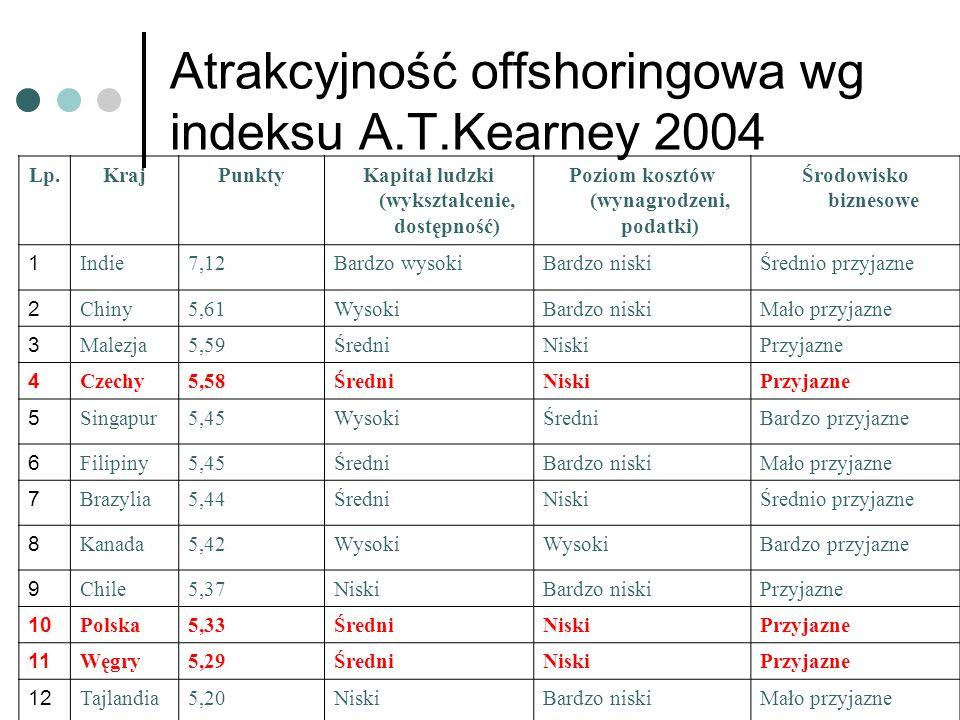 Atrakcyjność offshoringowa wg indeksu A.T.Kearney 2004 Lp.KrajPunktyKapitał ludzki (wykształcenie, dostępność) Poziom kosztów (wynagrodzeni, podatki) Środowisko biznesowe 1 Indie7,12Bardzo wysokiBardzo niskiŚrednio przyjazne 2 Chiny5,61WysokiBardzo niskiMało przyjazne 3 Malezja5,59ŚredniNiskiPrzyjazne 4 Czechy5,58ŚredniNiskiPrzyjazne 5 Singapur5,45WysokiŚredniBardzo przyjazne 6 Filipiny5,45ŚredniBardzo niskiMało przyjazne 7 Brazylia5,44ŚredniNiskiŚrednio przyjazne 8 Kanada5,42Wysoki Bardzo przyjazne 9 Chile5,37NiskiBardzo niskiPrzyjazne 10 Polska5,33ŚredniNiskiPrzyjazne 11 Węgry5,29ŚredniNiskiPrzyjazne 12 Tajlandia5,20NiskiBardzo niskiMało przyjazne
