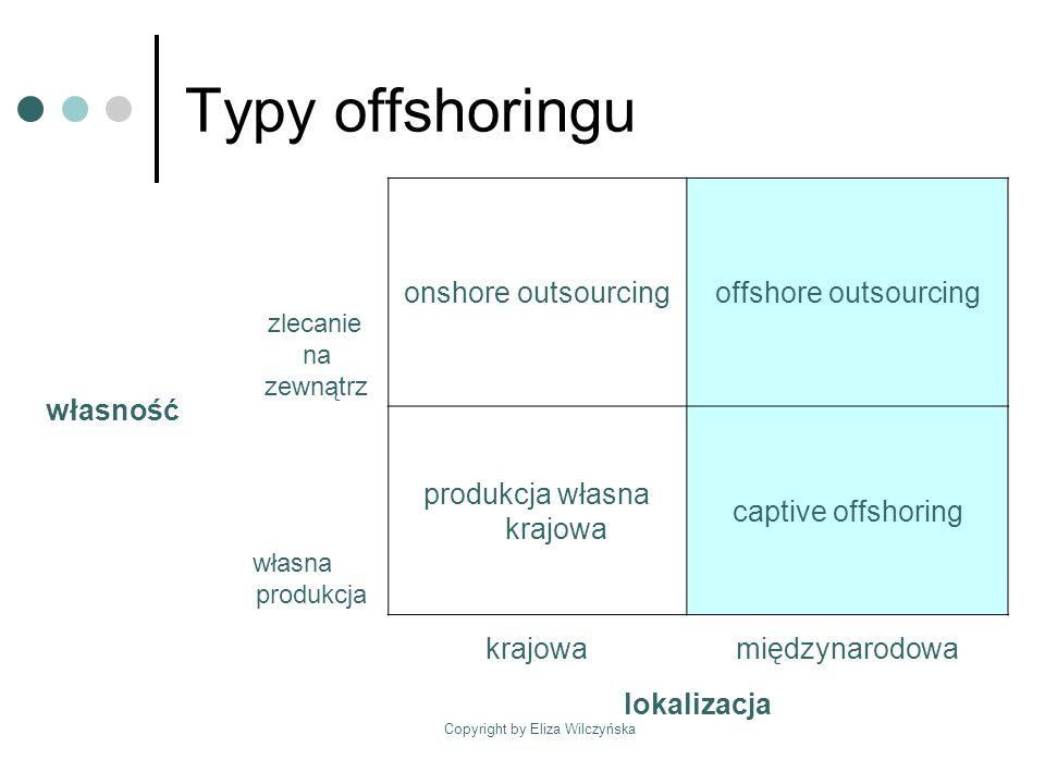 Copyright by Eliza Wilczyńska Korzyści z offshoringu Źródło: Roland Berger Strategy Consultant