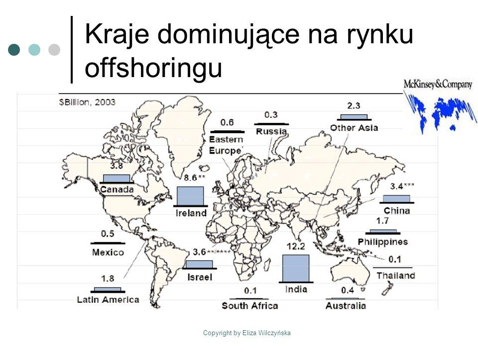 Copyright by Eliza Wilczyńska Docelowe regiony i miejsca lokalizacji projektów offshoringowych (% firm które przeniosły miejsca pracy w ramach offshoringu) Źródło: Roland Berger Strategy Consultant