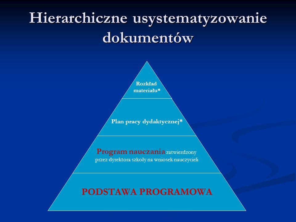 Hierarchiczne usystematyzowanie dokumentów Rozkład materiału* Plan pracy dydaktycznej* Program nauczania zatwierdzony przez dyrektora szkoły na wniose