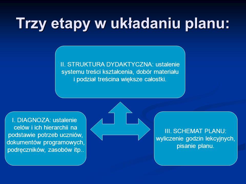 Trzy etapy w układaniu planu: II. STRUKTURA DYDAKTYCZNA: ustalenie systemu treści kształcenia, dobór materiału i podział treścina większe całostki. I.