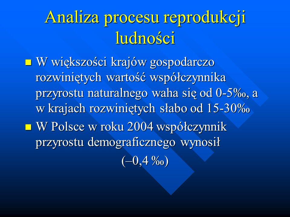 Analiza procesu reprodukcji ludności W większości krajów gospodarczo rozwiniętych wartość współczynnika przyrostu naturalnego waha się od 0-5, a w krajach rozwiniętych słabo od 15-30 W większości krajów gospodarczo rozwiniętych wartość współczynnika przyrostu naturalnego waha się od 0-5, a w krajach rozwiniętych słabo od 15-30 W Polsce w roku 2004 współczynnik przyrostu demograficznego wynosił W Polsce w roku 2004 współczynnik przyrostu demograficznego wynosił (–0,4 )
