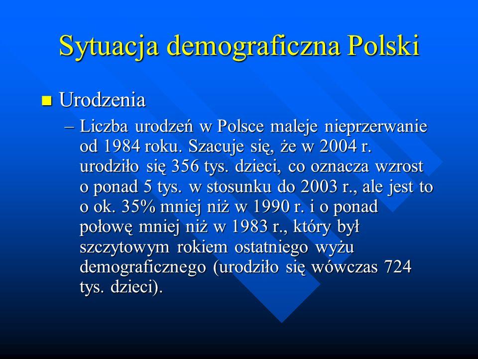 Urodzenia Urodzenia –Liczba urodzeń w Polsce maleje nieprzerwanie od 1984 roku.