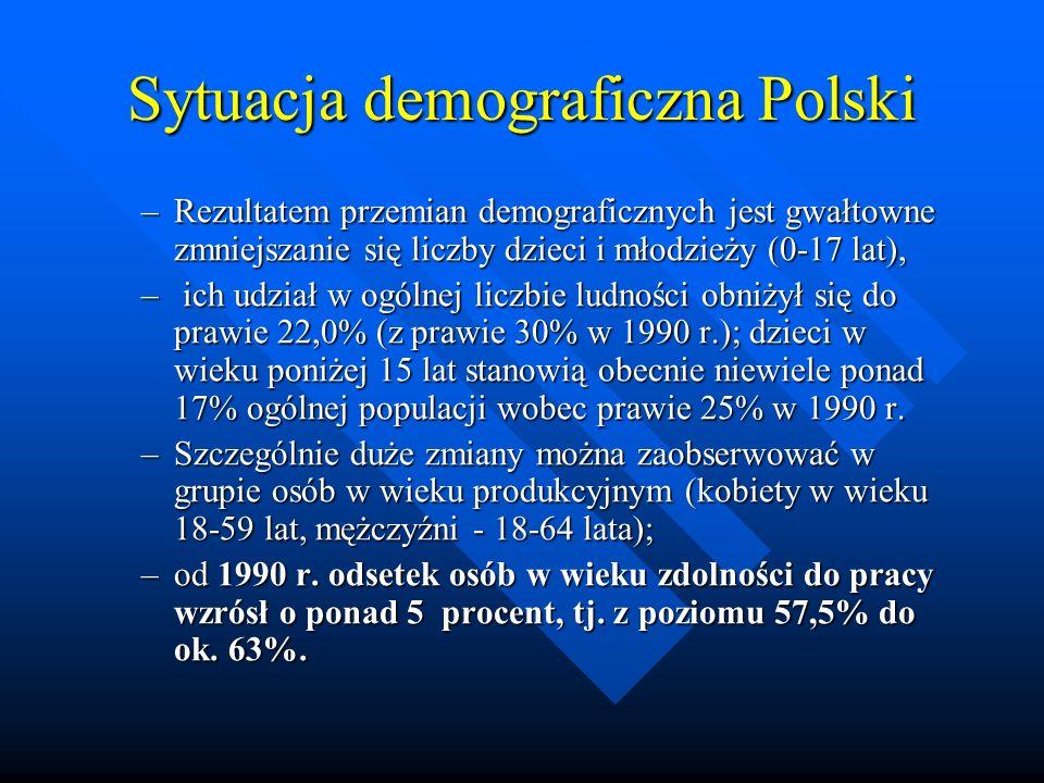 Sytuacja demograficzna Polski –Rezultatem przemian demograficznych jest gwałtowne zmniejszanie się liczby dzieci i młodzieży (0 17 lat), – ich udział w ogólnej liczbie ludności obniżył się do prawie 22,0% (z prawie 30% w 1990 r.); dzieci w wieku poniżej 15 lat stanowią obecnie niewiele ponad 17% ogólnej populacji wobec prawie 25% w 1990 r.