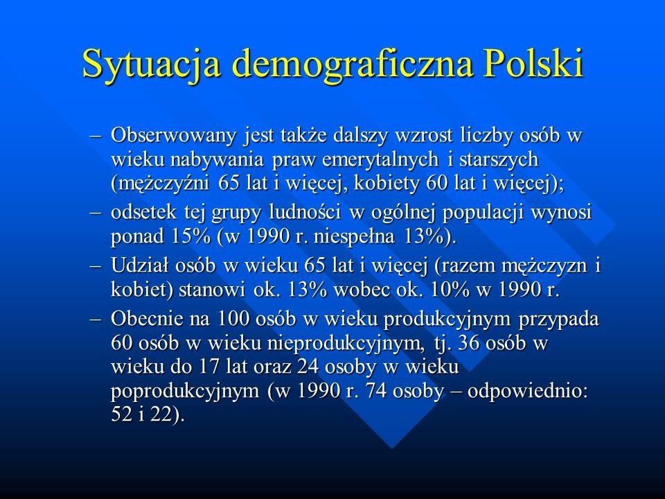 Sytuacja demograficzna Polski –Obserwowany jest także dalszy wzrost liczby osób w wieku nabywania praw emerytalnych i starszych (mężczyźni 65 lat i więcej, kobiety 60 lat i więcej); –odsetek tej grupy ludności w ogólnej populacji wynosi ponad 15% (w 1990 r.