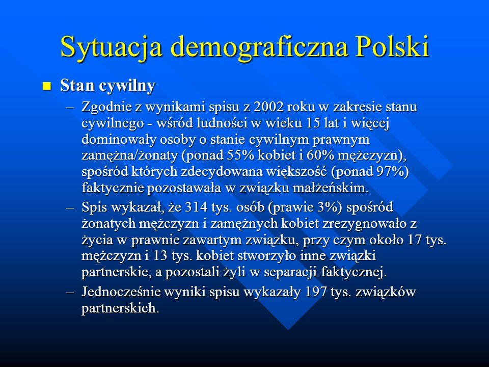 Sytuacja demograficzna Polski Stan cywilny Stan cywilny –Zgodnie z wynikami spisu z 2002 roku w zakresie stanu cywilnego - wśród ludności w wieku 15 lat i więcej dominowały osoby o stanie cywilnym prawnym zamężna/żonaty (ponad 55% kobiet i 60% mężczyzn), spośród których zdecydowana większość (ponad 97%) faktycznie pozostawała w związku małżeńskim.