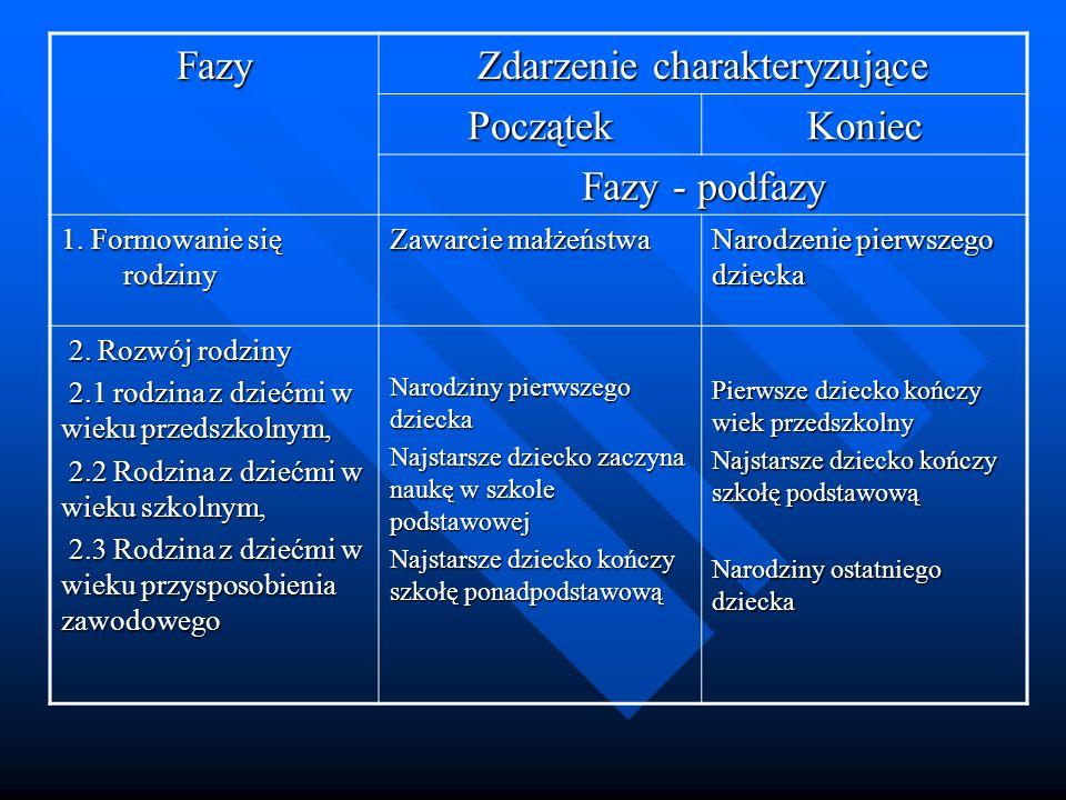 Fazy Zdarzenie charakteryzujące PoczątekKoniec Fazy - podfazy 1.