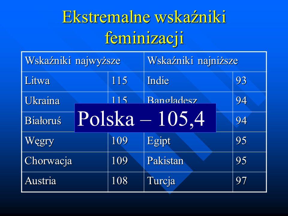 Ekstremalne wskaźniki feminizacji Wskaźniki najwyższe Wskaźniki najniższe Litwa115Indie93 Ukraina115Bangladesz94 Białoruś112Chiny94 Węgry109Egipt95 Chorwacja109Pakistan95 Austria108Turcja97 Polska – 105,4