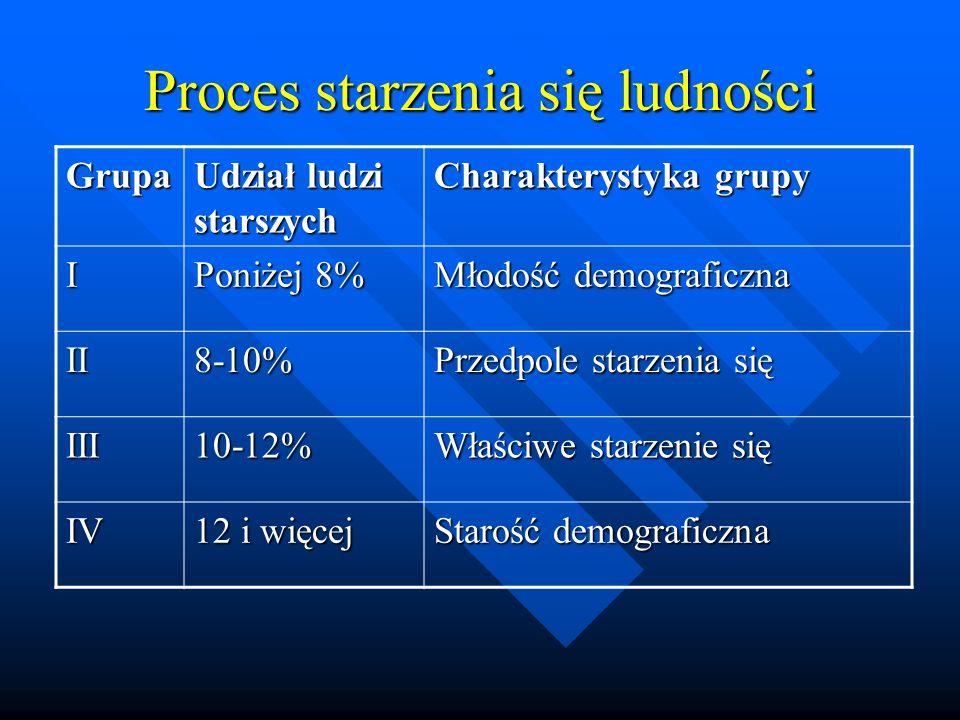 Proces starzenia się ludności Grupa Udział ludzi starszych Charakterystyka grupy I Poniżej 8% Młodość demograficzna II8-10% Przedpole starzenia się III10-12% Właściwe starzenie się IV 12 i więcej Starość demograficzna