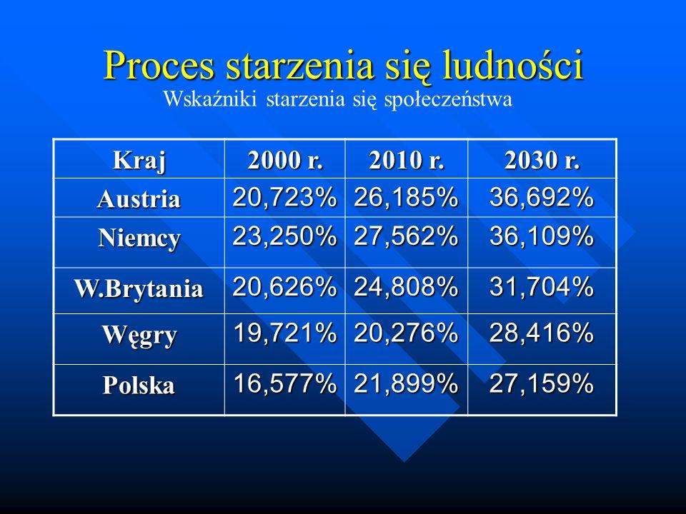 Proces starzenia się ludności Kraj 2000 r.2010 r.