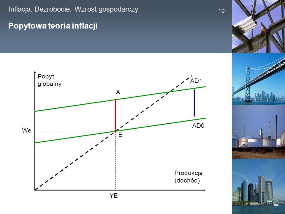 Inflacja. Bezrobocie. Wzrost gospodarczy 10 Popytowa teoria inflacji Popyt globalny Produkcja (dochód) AD0 AD1 YE E We A