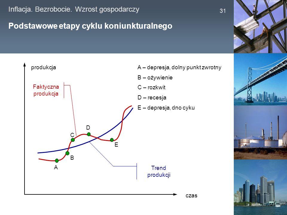 Inflacja. Bezrobocie. Wzrost gospodarczy 31 Podstawowe etapy cyklu koniunkturalnego Trend produkcji Faktyczna produkcja A B C D E A – depresja, dolny