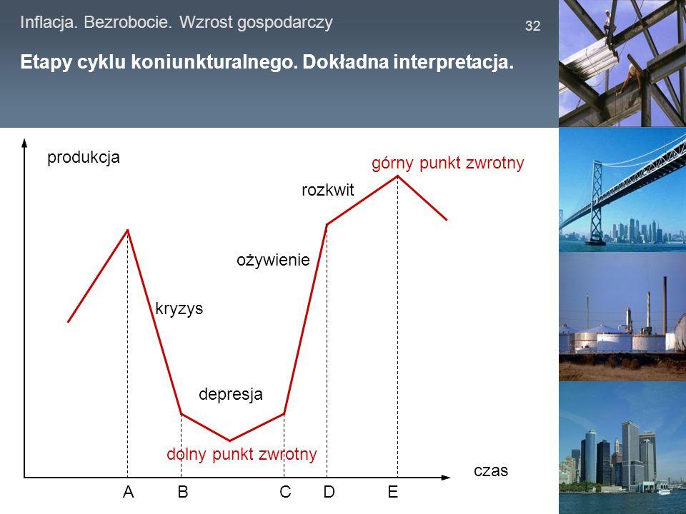 Inflacja. Bezrobocie. Wzrost gospodarczy 32 Etapy cyklu koniunkturalnego. Dokładna interpretacja. ABCDE kryzys depresja ożywienie rozkwit górny punkt