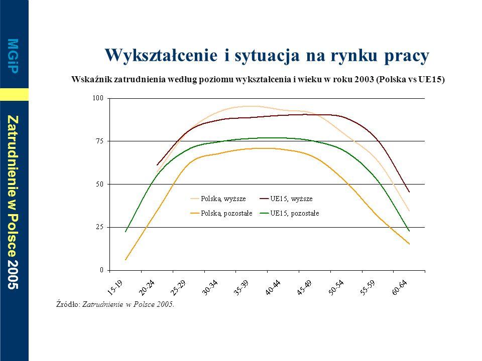 MGiP Zatrudnienie w Polsce 2005 Wykształcenie i sytuacja na rynku pracy Wskaźnik zatrudnienia według poziomu wykształcenia i wieku w roku 2003 (Polska