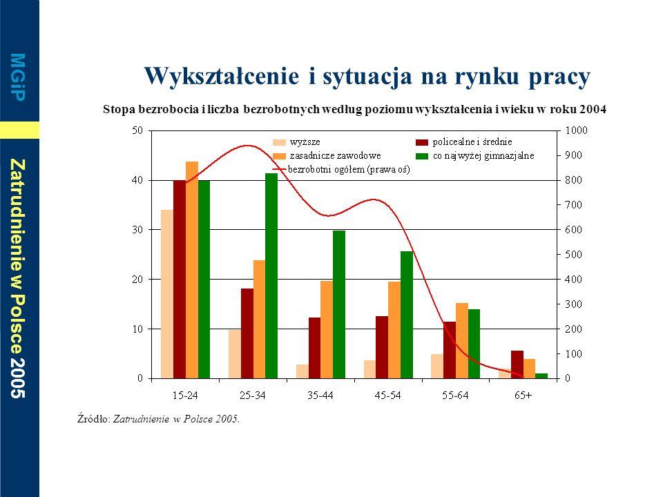 MGiP Zatrudnienie w Polsce 2005 Wykształcenie i sytuacja na rynku pracy Stopa bezrobocia i liczba bezrobotnych według poziomu wykształcenia i wieku w