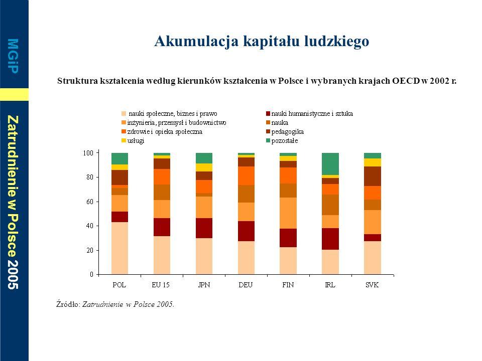 MGiP Zatrudnienie w Polsce 2005 Akumulacja kapitału ludzkiego Struktura kształcenia według kierunków kształcenia w Polsce i wybranych krajach OECD w 2