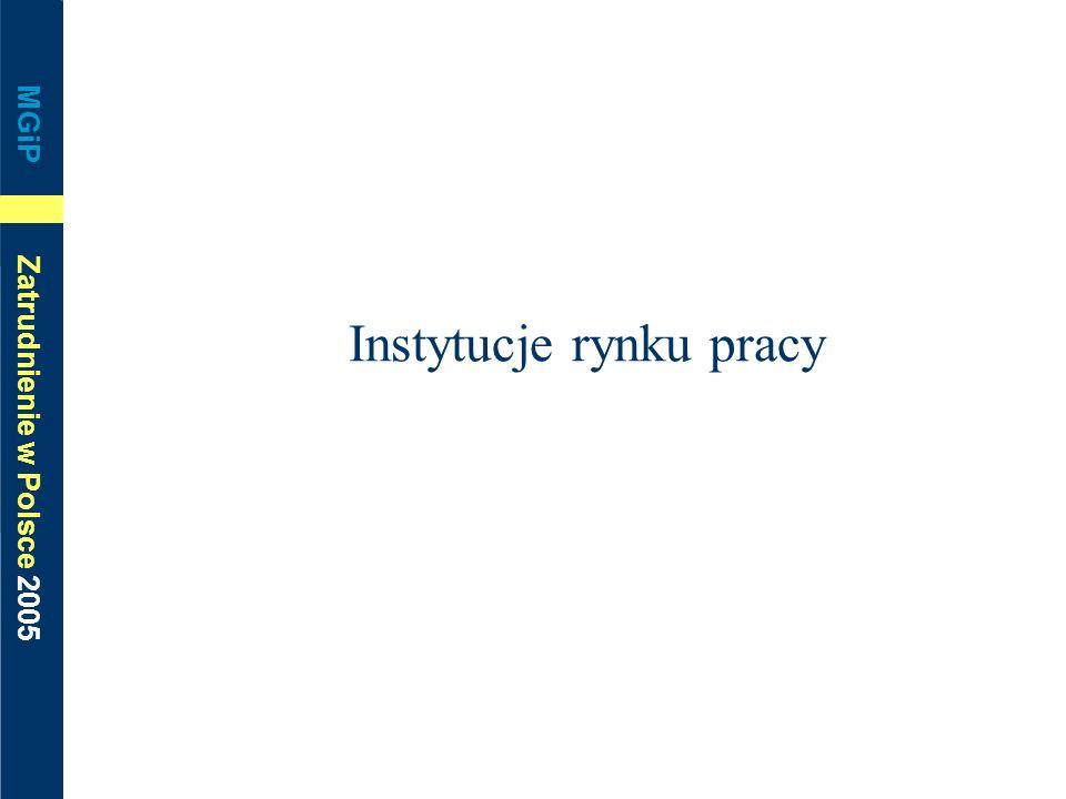 MGiP Zatrudnienie w Polsce 2005 Instytucje rynku pracy