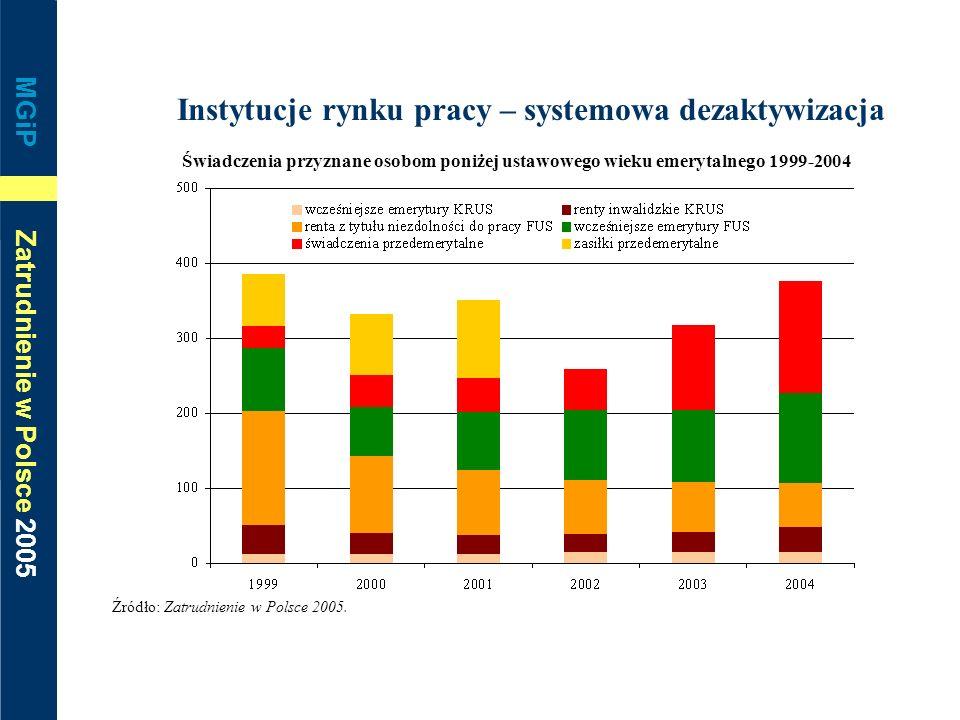 MGiP Zatrudnienie w Polsce 2005 Instytucje rynku pracy – systemowa dezaktywizacja Świadczenia przyznane osobom poniżej ustawowego wieku emerytalnego 1