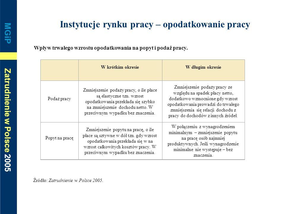 MGiP Zatrudnienie w Polsce 2005 Instytucje rynku pracy – opodatkowanie pracy Wpływ trwałego wzrostu opodatkowania na popyt i podaż pracy. Źródło: Zatr