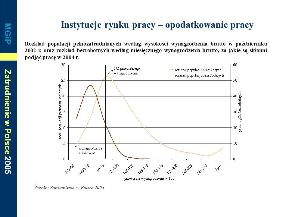 MGiP Zatrudnienie w Polsce 2005 Instytucje rynku pracy – opodatkowanie pracy Rozkład populacji pełnozatrudnionych według wysokości wynagrodzenia brutt