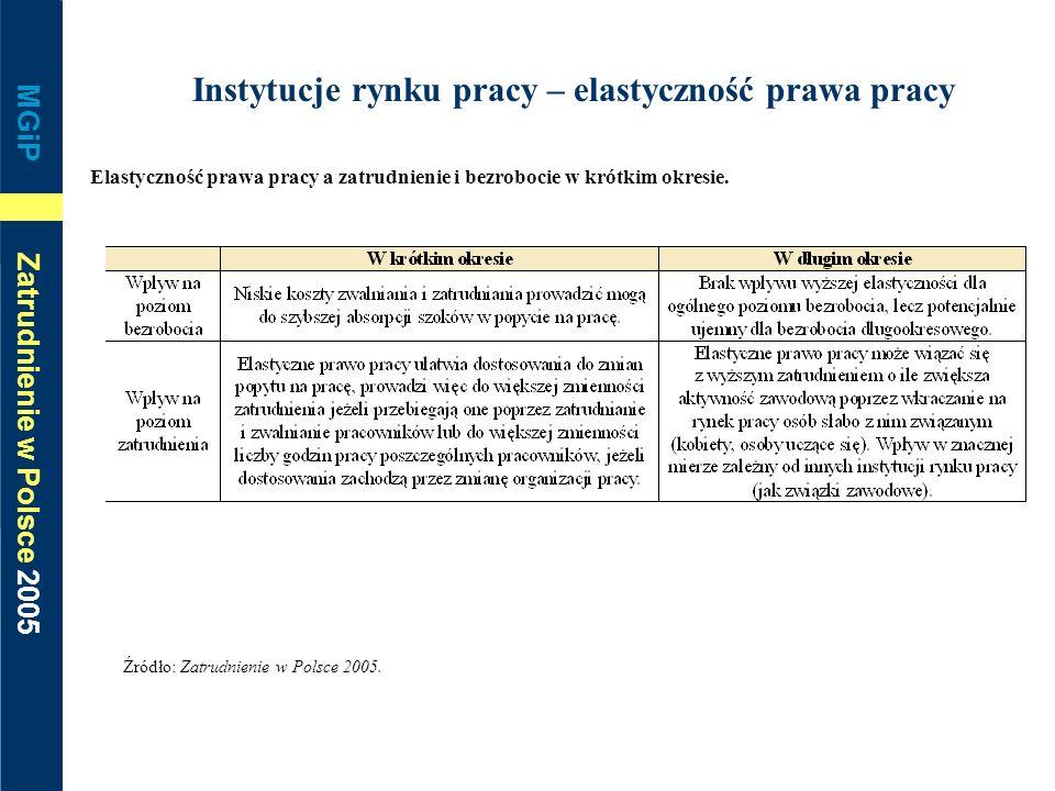 MGiP Zatrudnienie w Polsce 2005 Instytucje rynku pracy – elastyczność prawa pracy Elastyczność prawa pracy a zatrudnienie i bezrobocie w krótkim okres