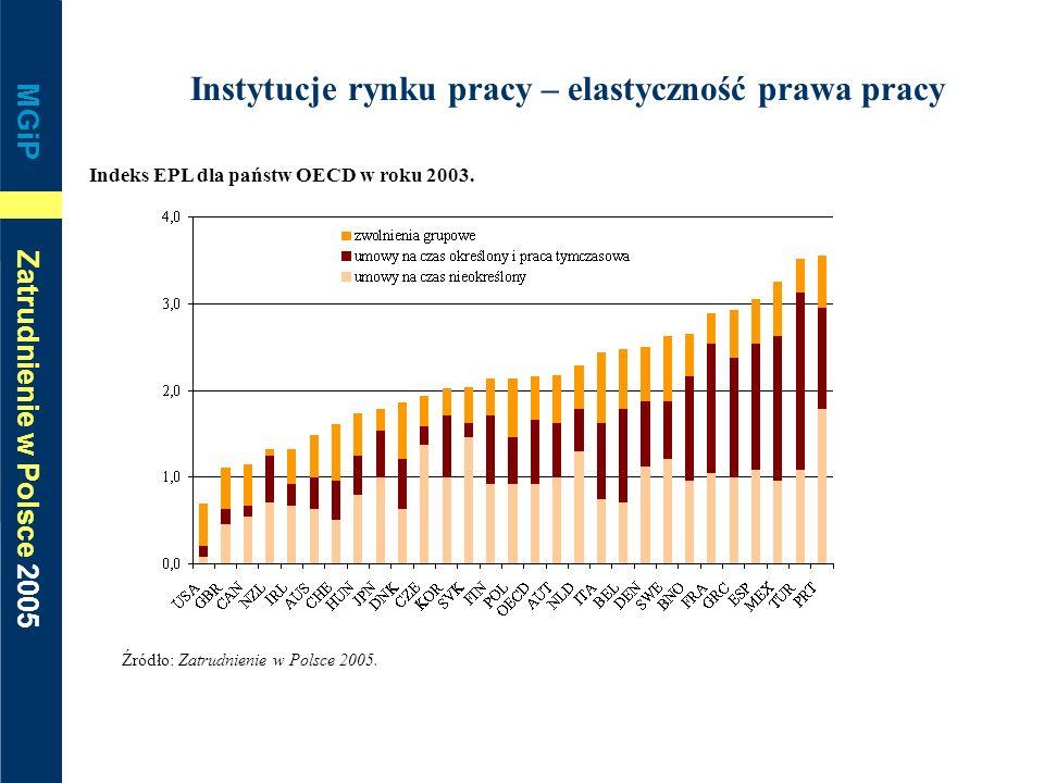 MGiP Zatrudnienie w Polsce 2005 Instytucje rynku pracy – elastyczność prawa pracy Indeks EPL dla państw OECD w roku 2003. Źródło: Zatrudnienie w Polsc