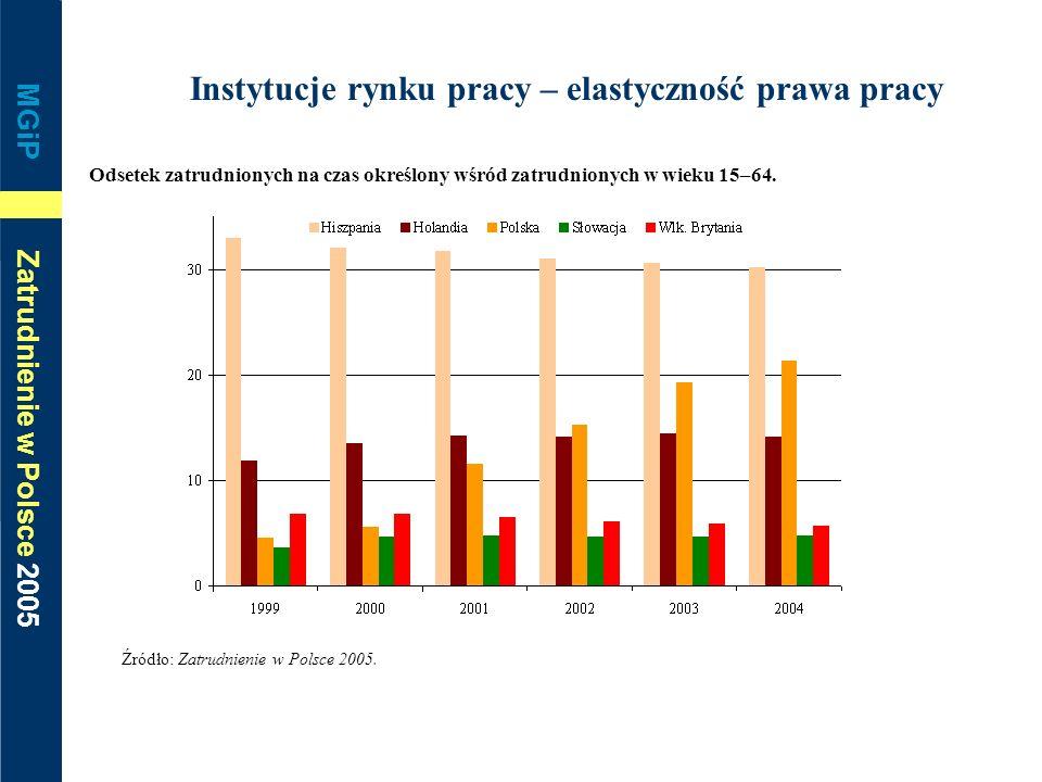 MGiP Zatrudnienie w Polsce 2005 Instytucje rynku pracy – elastyczność prawa pracy Odsetek zatrudnionych na czas określony wśród zatrudnionych w wieku